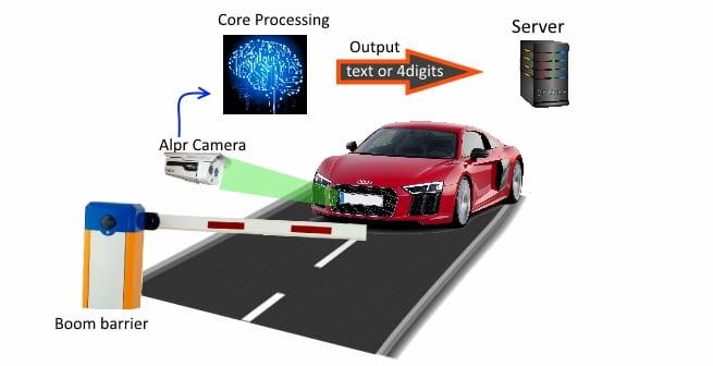 OCR – ระบบกล้องช่วยอ่านป้ายทะเบียน
