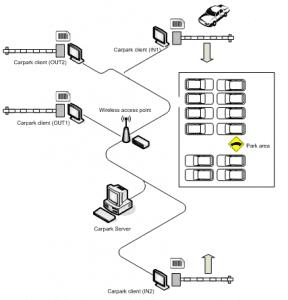 Hardware และSoftware ระบบบริหารลานจอดรถ แขนกั้นรถยนต์