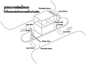 ระบบ RFID กับ ไม้กั้นรถยนต์