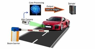 กล้องจับทะเบียนรถอัตโนมัติ (OCR)ทำงานอย่างไร